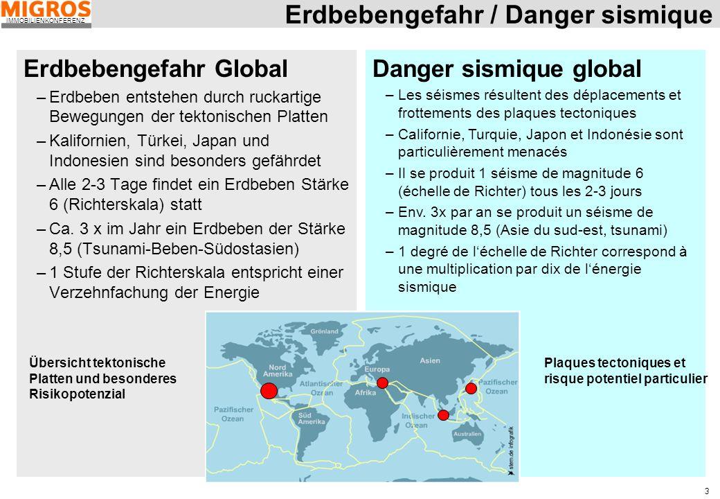 IMMOBILIENKONFERENZ 3 Erdbebengefahr Global –Erdbeben entstehen durch ruckartige Bewegungen der tektonischen Platten –Kalifornien, Türkei, Japan und I