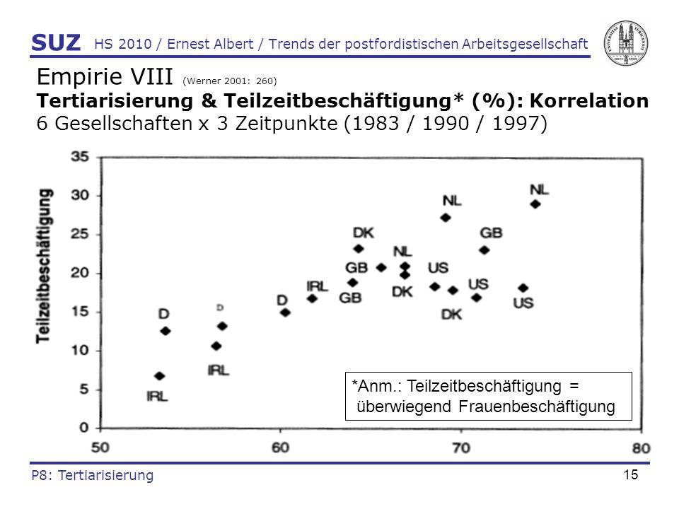16 HS 2010 / Ernest Albert / Trends der postfordistischen Arbeitsgesellschaft Empirie IX (Döhrn, Heilemann & Schäfer 2001: 282) Tertiarisierung* (%) & Pro-Kopf-Einkommen (Rangreihe) *sektoral sowie funktional für 9 EU-Länder (1997) SUZ P8: Tertiarisierung