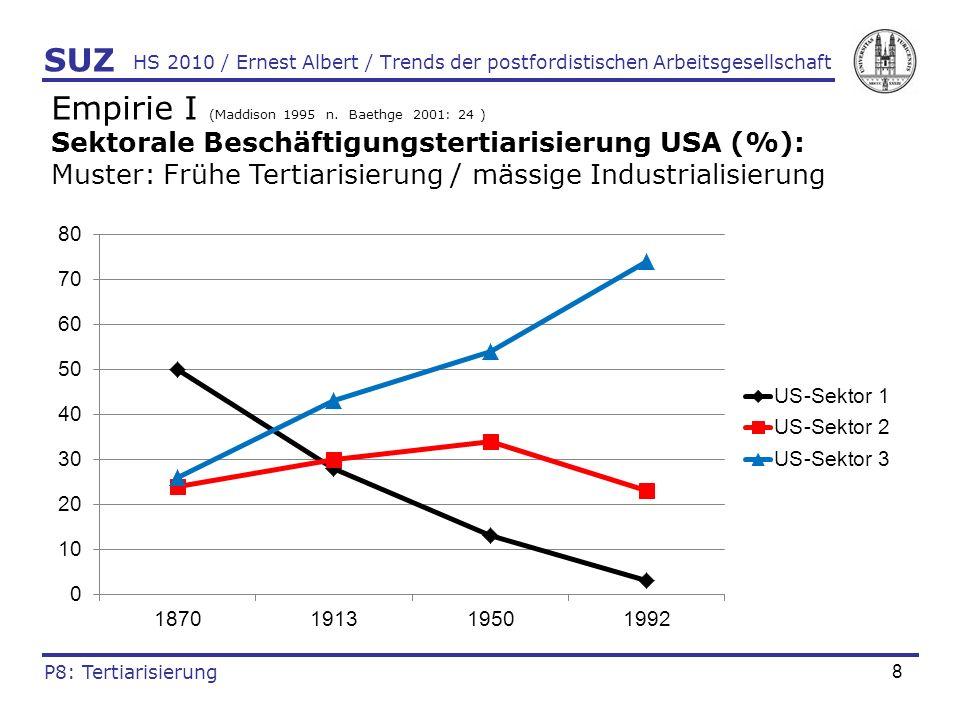 9 HS 2010 / Ernest Albert / Trends der postfordistischen Arbeitsgesellschaft Empirie II (Maddison 1995 n.