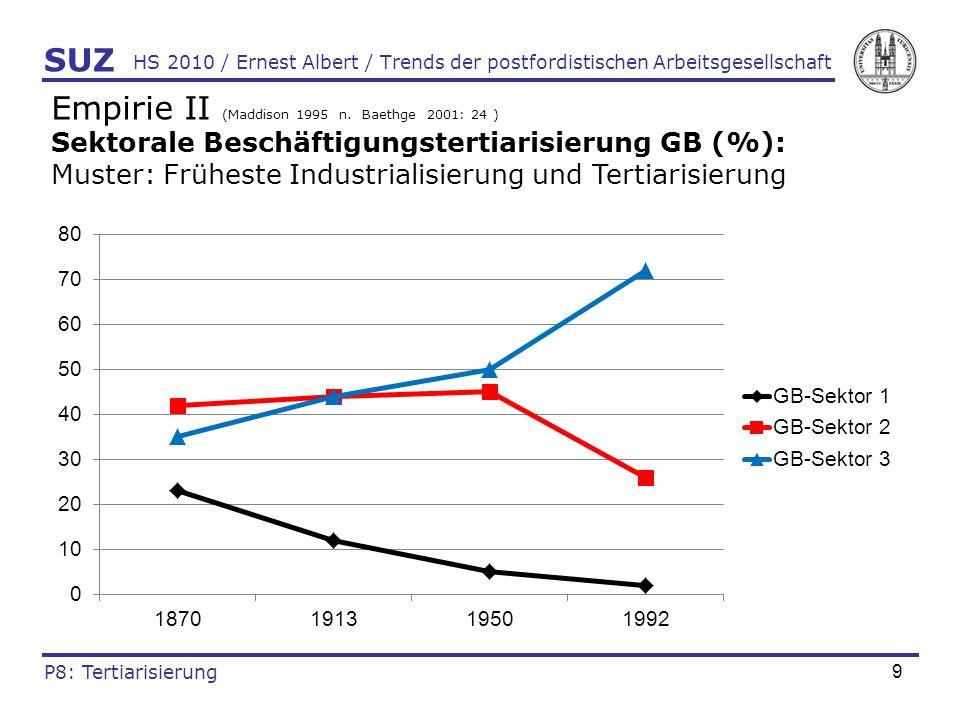 10 HS 2010 / Ernest Albert / Trends der postfordistischen Arbeitsgesellschaft Empirie III (Maddison 1995 n.