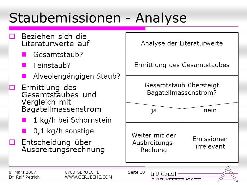 Seite 108. März 2007 Dr. Ralf Petrich 0700 GERUECHE WWW.GERUECHE.COM Staubemissionen - Analyse Beziehen sich die Literaturwerte auf Gesamtstaub? Feins