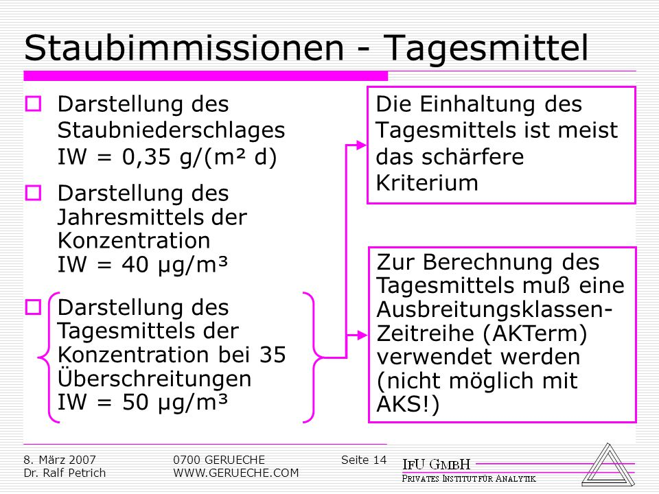 Seite 148. März 2007 Dr. Ralf Petrich 0700 GERUECHE WWW.GERUECHE.COM Staubimmissionen - Tagesmittel Darstellung des Staubniederschlages IW = 0,35 g/(m