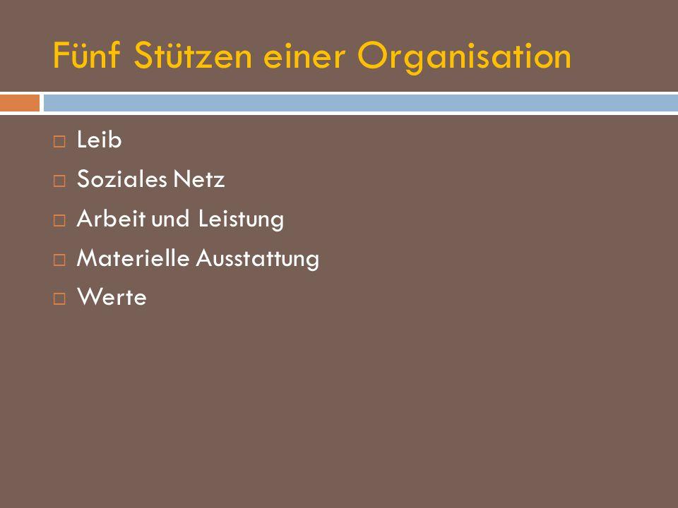 Fünf Stützen einer Organisation Leib Soziales Netz Arbeit und Leistung Materielle Ausstattung Werte