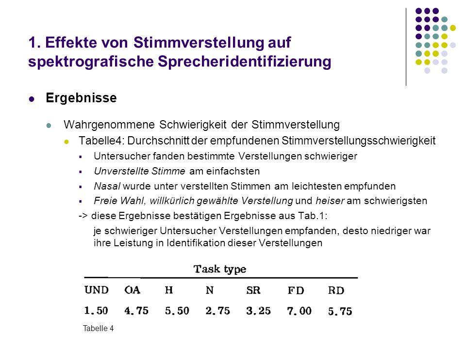 1. Effekte von Stimmverstellung auf spektrografische Sprecheridentifizierung Ergebnisse Wahrgenommene Schwierigkeit der Stimmverstellung Tabelle4: Dur