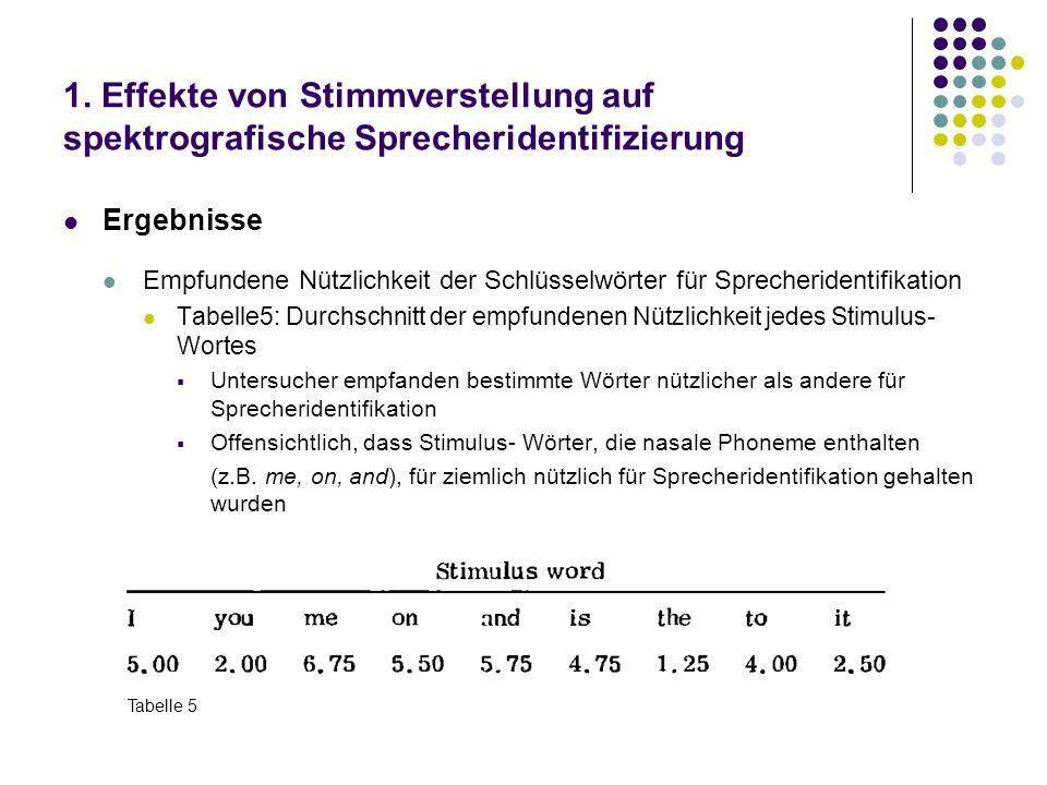 1. Effekte von Stimmverstellung auf spektrografische Sprecheridentifizierung Ergebnisse Empfundene Nützlichkeit der Schlüsselwörter für Sprecheridenti
