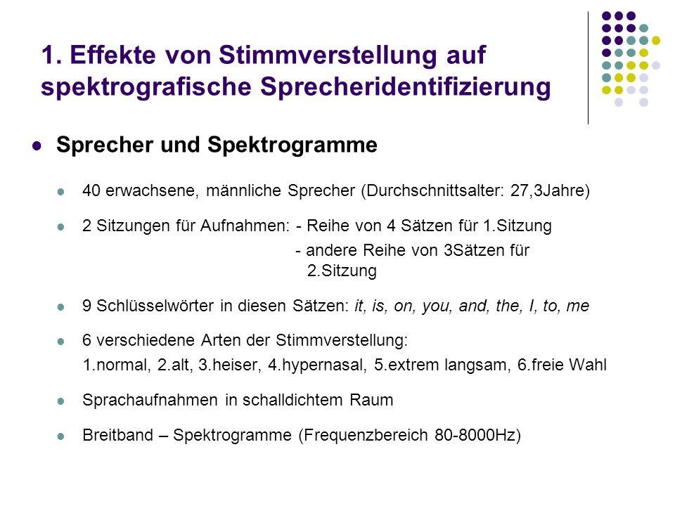 1. Effekte von Stimmverstellung auf spektrografische Sprecheridentifizierung Sprecher und Spektrogramme 40 erwachsene, männliche Sprecher (Durchschnit