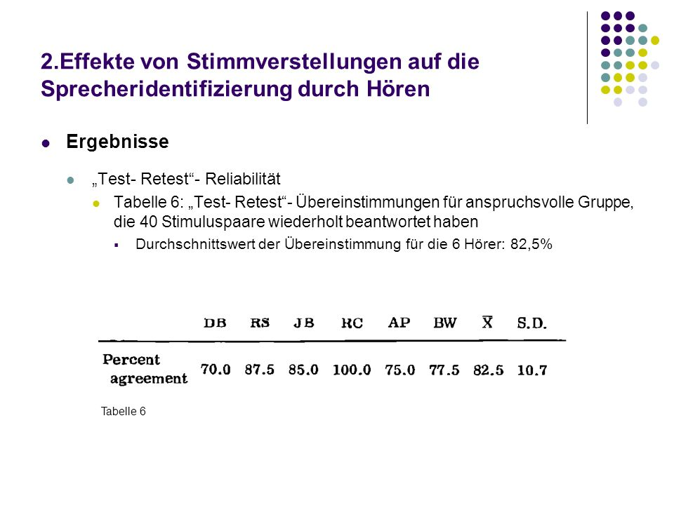 2.Effekte von Stimmverstellungen auf die Sprecheridentifizierung durch Hören Ergebnisse Test- Retest- Reliabilität Tabelle 6: Test- Retest- Übereinstimmungen für anspruchsvolle Gruppe, die 40 Stimuluspaare wiederholt beantwortet haben Durchschnittswert der Übereinstimmung für die 6 Hörer: 82,5% Tabelle 6