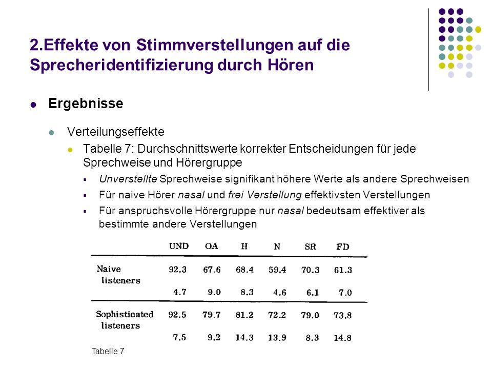 2.Effekte von Stimmverstellungen auf die Sprecheridentifizierung durch Hören Ergebnisse Verteilungseffekte Tabelle 7: Durchschnittswerte korrekter Ent