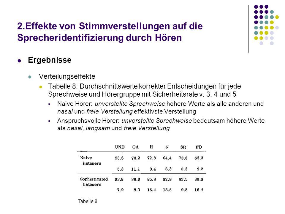 2.Effekte von Stimmverstellungen auf die Sprecheridentifizierung durch Hören Ergebnisse Verteilungseffekte Tabelle 8: Durchschnittswerte korrekter Entscheidungen für jede Sprechweise und Hörergruppe mit Sicherheitsrate v.