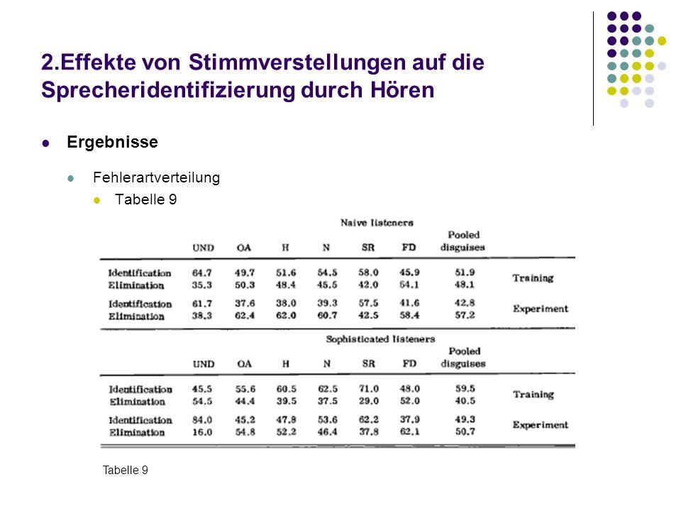 2.Effekte von Stimmverstellungen auf die Sprecheridentifizierung durch Hören Ergebnisse Fehlerartverteilung Tabelle 9