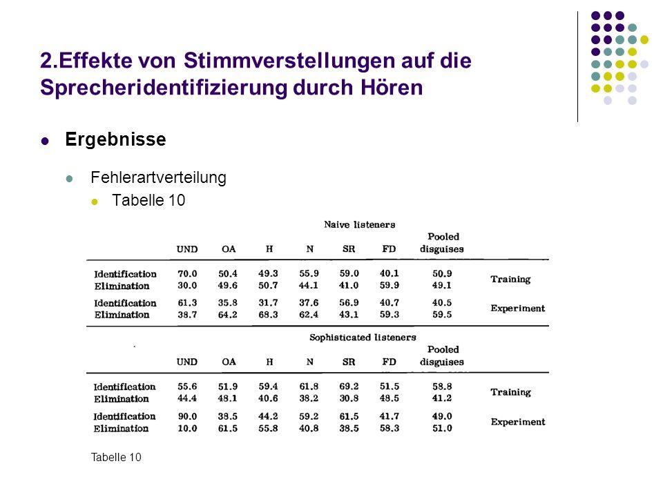 2.Effekte von Stimmverstellungen auf die Sprecheridentifizierung durch Hören Ergebnisse Fehlerartverteilung Tabelle 10