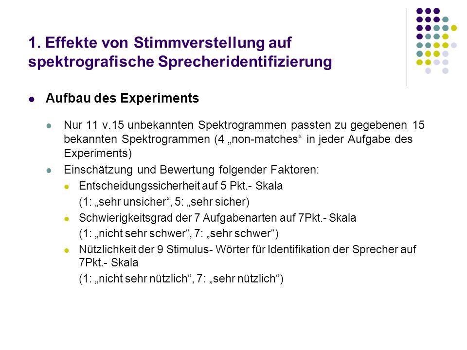 1. Effekte von Stimmverstellung auf spektrografische Sprecheridentifizierung Aufbau des Experiments Nur 11 v.15 unbekannten Spektrogrammen passten zu