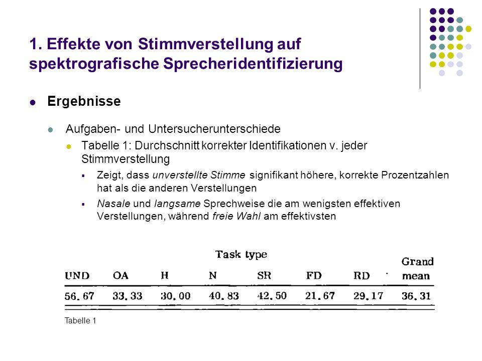 1. Effekte von Stimmverstellung auf spektrografische Sprecheridentifizierung Ergebnisse Aufgaben- und Untersucherunterschiede Tabelle 1: Durchschnitt
