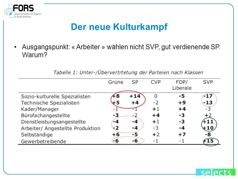 Der neue Kulturkampf Ausgangspunkt: « Arbeiter » wählen nicht SVP, gut verdienende SP. Warum?