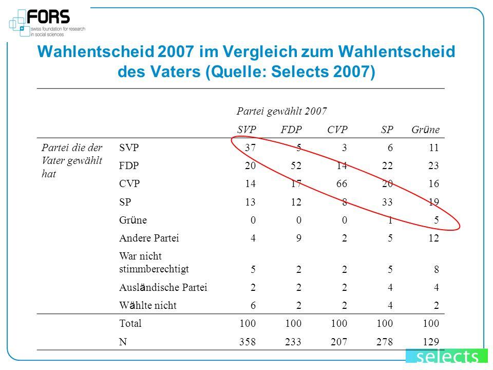Wahlentscheid 2007 im Vergleich zum Wahlentscheid des Vaters (Quelle: Selects 2007) Partei gewählt 2007 SVPFDPCVPSP Gr ü ne Partei die der Vater gewäh