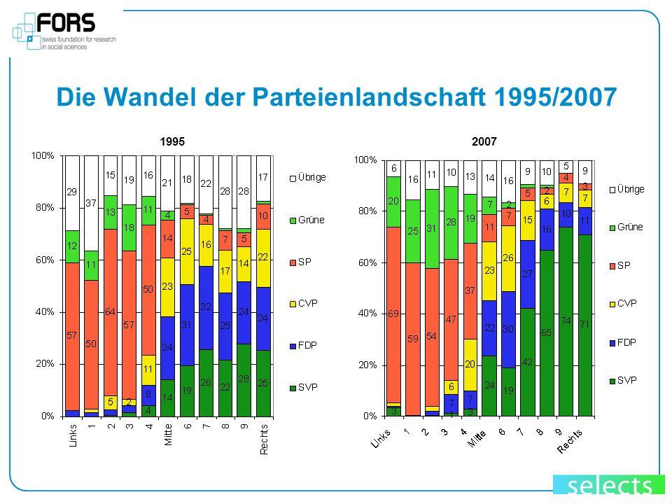 Die Wandel der Parteienlandschaft 1995/2007 19952007