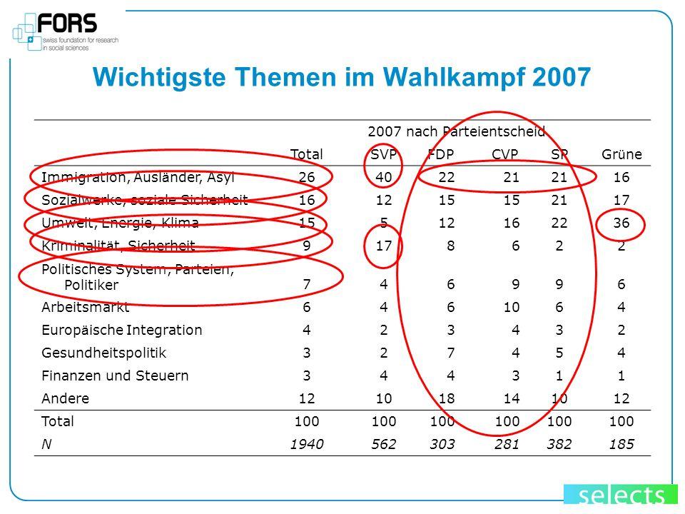 Wichtigste Themen im Wahlkampf 2007 2007 nach Parteientscheid TotalSVP FDP CVPSPGr ü ne Immigration, Ausl ä nder, Asyl26402221 16 Sozialwerke, soziale