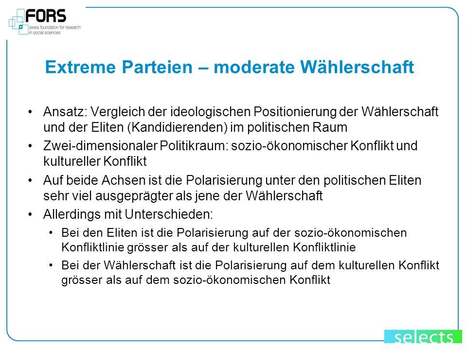 Extreme Parteien – moderate Wählerschaft Ansatz: Vergleich der ideologischen Positionierung der Wählerschaft und der Eliten (Kandidierenden) im politi