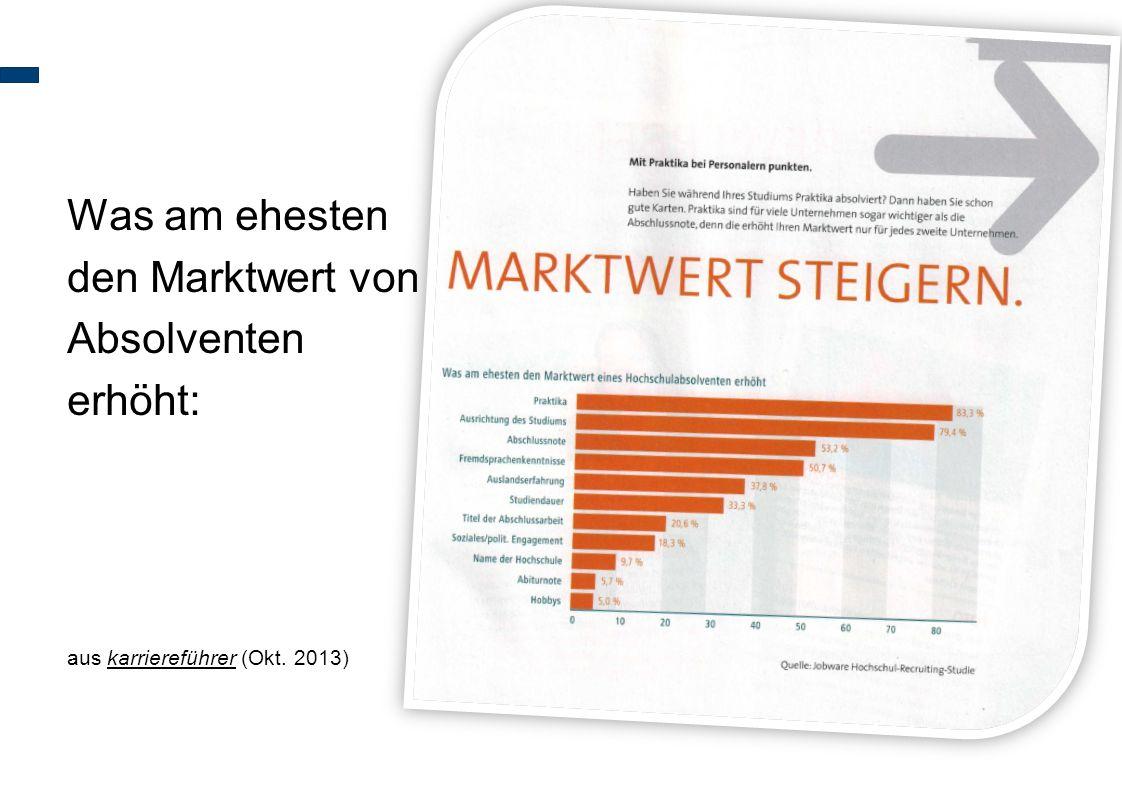 Was am ehesten den Marktwert von Absolventen erhöht: aus karriereführer (Okt. 2013)