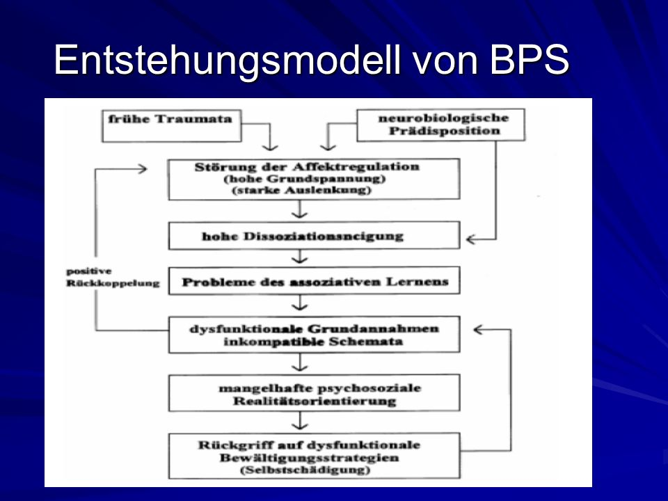 Entstehungsmodell von BPS