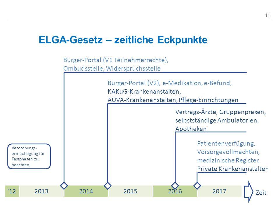 ELGA-Gesetz – zeitliche Eckpunkte 11 Zeit 1220132014201520162017 Bürger-Portal (V1 Teilnehmerrechte), Ombudsstelle, Widerspruchsstelle Bürger-Portal (