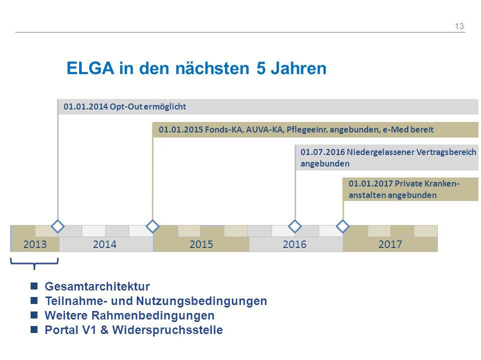 ELGA in den nächsten 5 Jahren 13 01.01.2014 Opt-Out ermöglicht 01.01.2015 Fonds-KA, AUVA-KA, Pflegeeinr. angebunden, e-Med bereit 01.07.2016 Niedergel