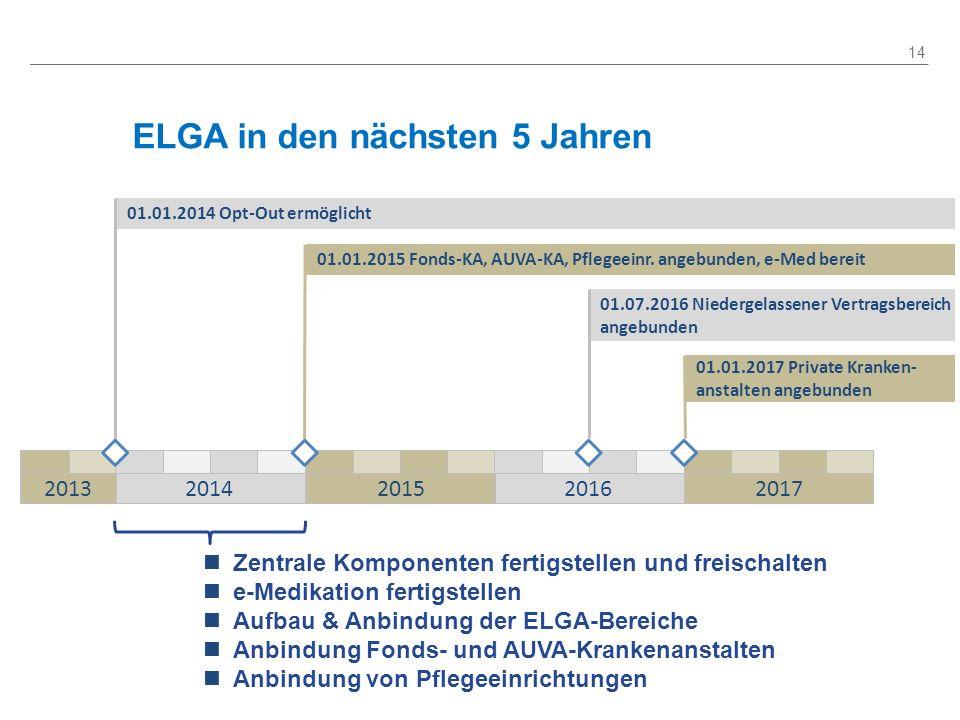 ELGA in den nächsten 5 Jahren 14 01.01.2014 Opt-Out ermöglicht 01.01.2015 Fonds-KA, AUVA-KA, Pflegeeinr. angebunden, e-Med bereit 01.07.2016 Niedergel