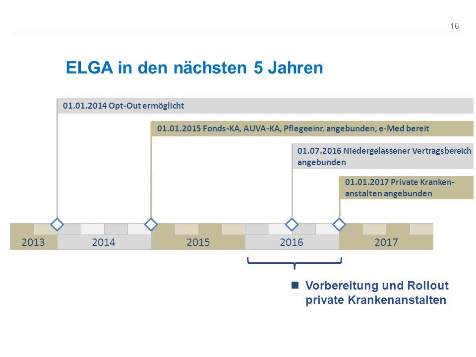 ELGA in den nächsten 5 Jahren 16 01.01.2014 Opt-Out ermöglicht 01.01.2015 Fonds-KA, AUVA-KA, Pflegeeinr. angebunden, e-Med bereit 01.07.2016 Niedergel