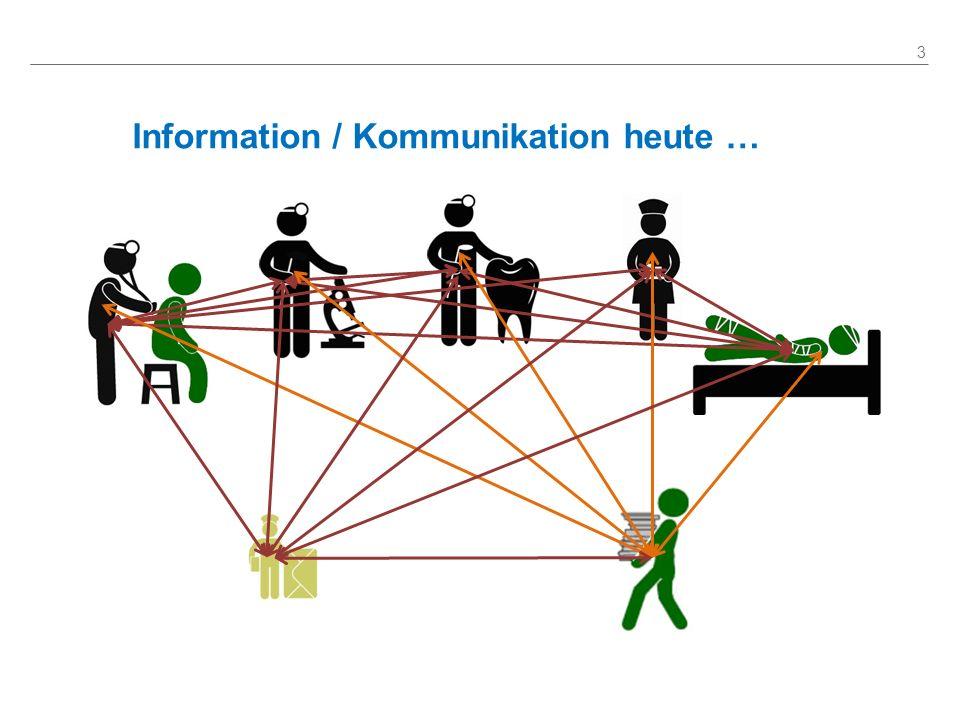 ELGA in den nächsten 5 Jahren 14 01.01.2014 Opt-Out ermöglicht 01.01.2015 Fonds-KA, AUVA-KA, Pflegeeinr.