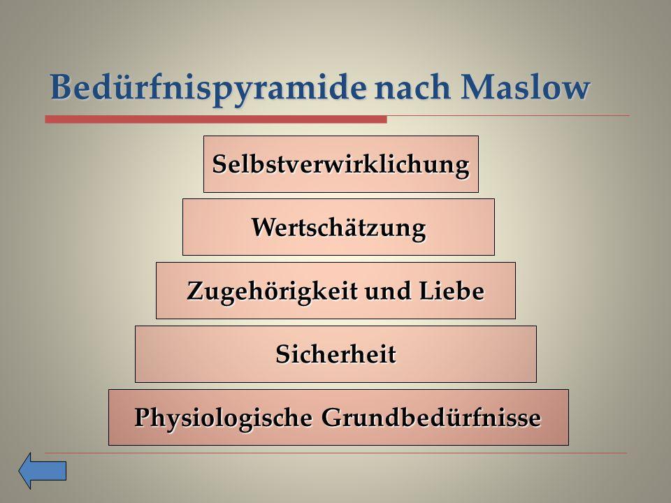 Bedürfnispyramide nach Maslow Selbstverwirklichung Wertschätzung Zugehörigkeit und Liebe Sicherheit Physiologische Grundbedürfnisse