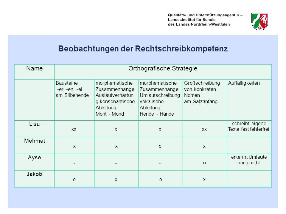 Beobachtungen der Rechtschreibkompetenz NameOrthografische Strategie Bausteine -er, -en, -el am Silbenende morphematische Zusammenhänge: Auslautverhär