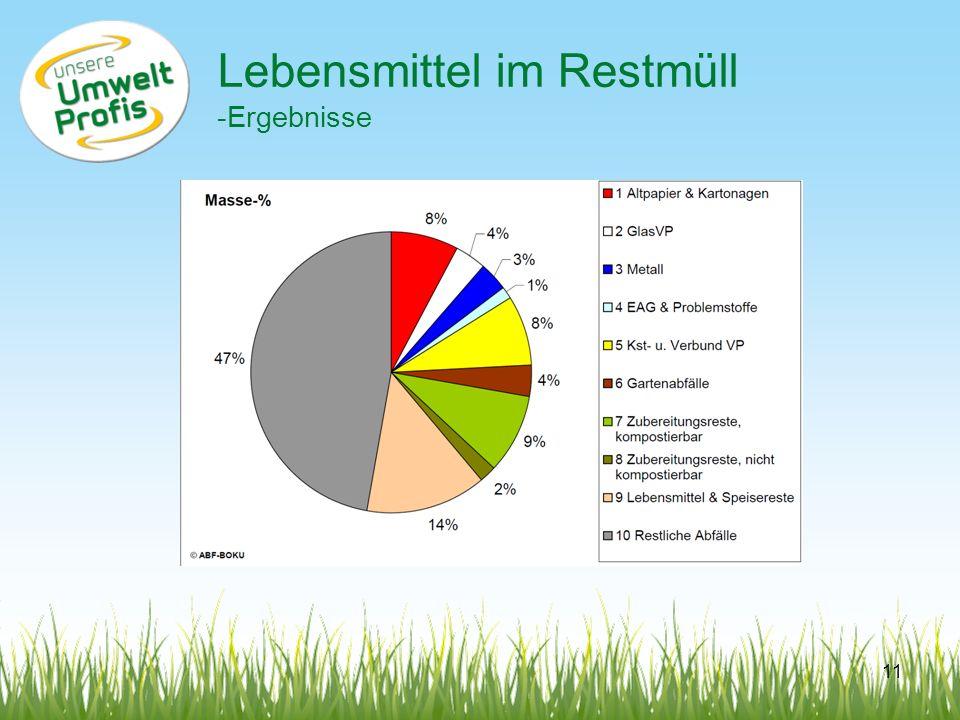 Lebensmittel im Restmüll -Ergebnisse 11