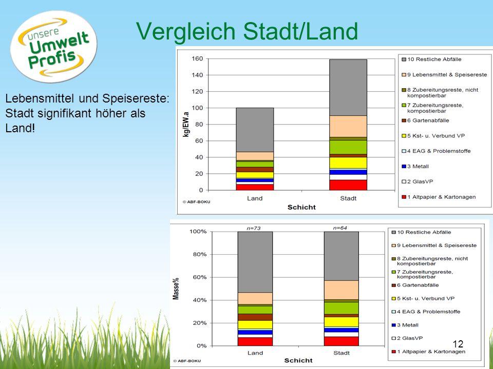 Vergleich Stadt/Land Lebensmittel und Speisereste: Stadt signifikant höher als Land! 12