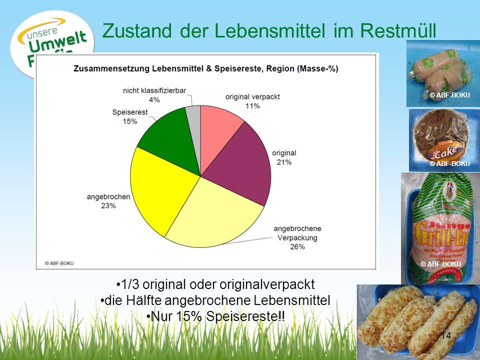 Zustand der Lebensmittel im Restmüll 1/3 original oder originalverpackt die Hälfte angebrochene Lebensmittel Nur 15% Speisereste!! © ABF-BOKU 14