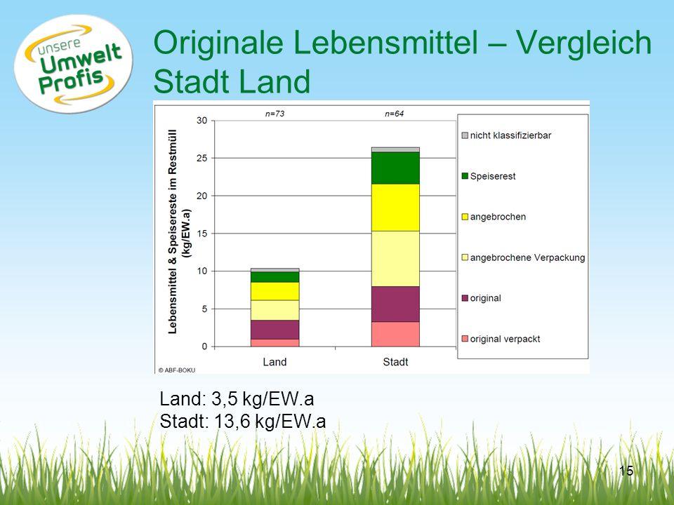 Originale Lebensmittel – Vergleich Stadt Land Land: 3,5 kg/EW.a Stadt: 13,6 kg/EW.a 15