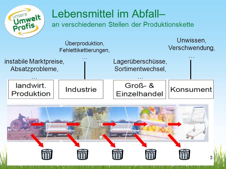 Lebensmittel im Abfall– an verschiedenen Stellen der Produktionskette instabile Marktpreise, Absatzprobleme, … Lagerüberschüsse, Sortimentwechsel, … U