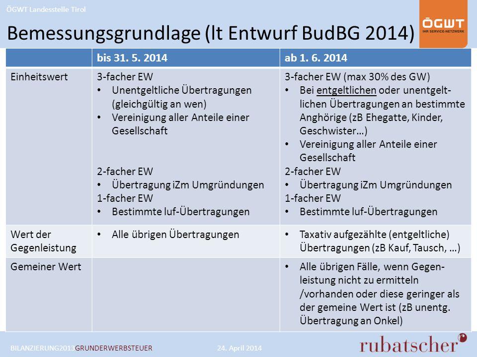 ÖGWT Landesstelle Tirol bis 31. 5. 2014ab 1. 6. 2014 Einheitswert3-facher EW Unentgeltliche Übertragungen (gleichgültig an wen) Vereinigung aller Ante