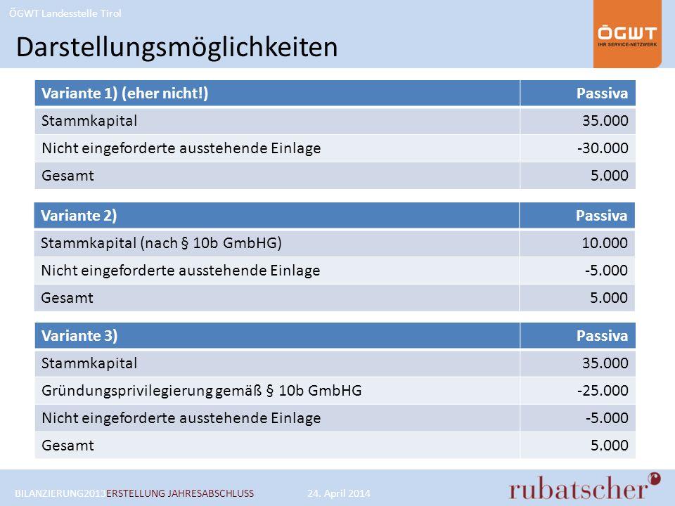 ÖGWT Landesstelle Tirol Darstellungsmöglichkeiten Variante 2)Passiva Stammkapital (nach § 10b GmbHG)10.000 Nicht eingeforderte ausstehende Einlage-5.000 Gesamt5.000 BILANZIERUNG2013ERSTELLUNG JAHRESABSCHLUSS24.