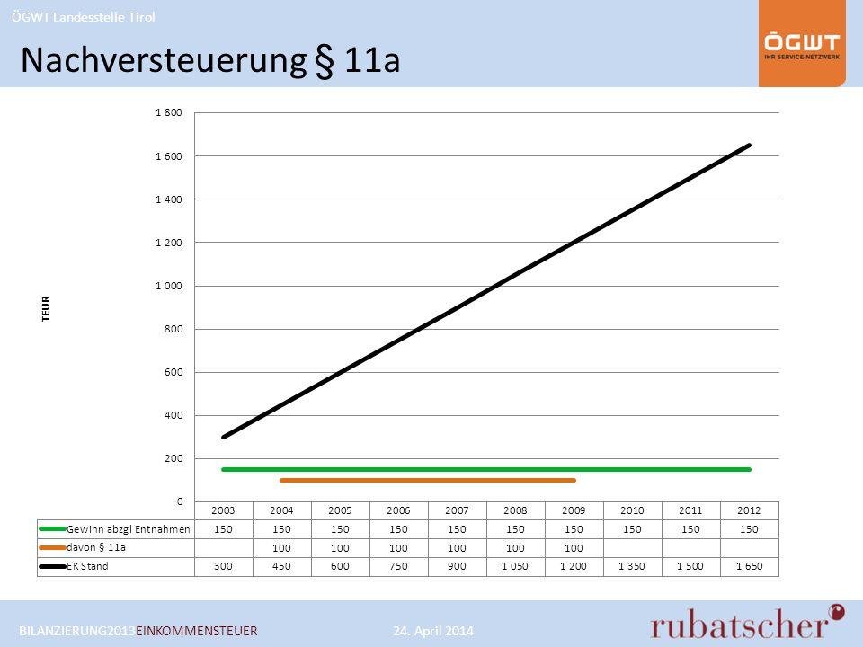 ÖGWT Landesstelle Tirol Nachversteuerung § 11a BILANZIERUNG2013EINKOMMENSTEUER24. April 2014