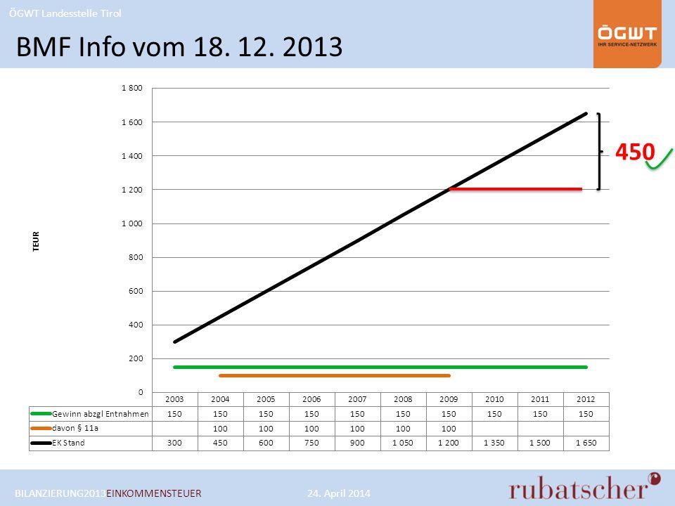 ÖGWT Landesstelle Tirol 450 BMF Info vom 18. 12. 2013 BILANZIERUNG2013EINKOMMENSTEUER24. April 2014