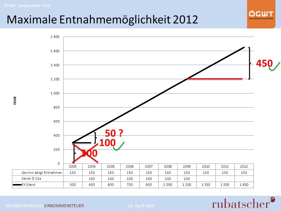 ÖGWT Landesstelle Tirol 300 450 Maximale Entnahmemöglichkeit 2012 BILANZIERUNG2013EINKOMMENSTEUER24. April 2014 100 50 ?