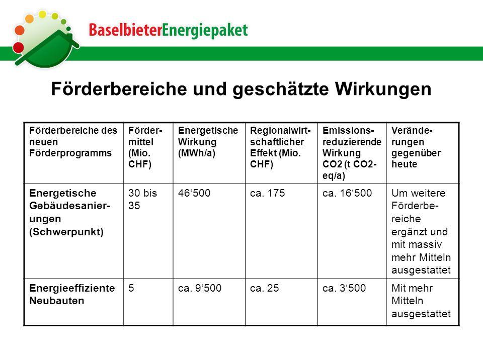 Förderbereiche und geschätzte Wirkungen Förderbereiche des neuen Förderprogramms Förder- mittel (Mio. CHF) Energetische Wirkung (MWh/a) Regionalwirt-