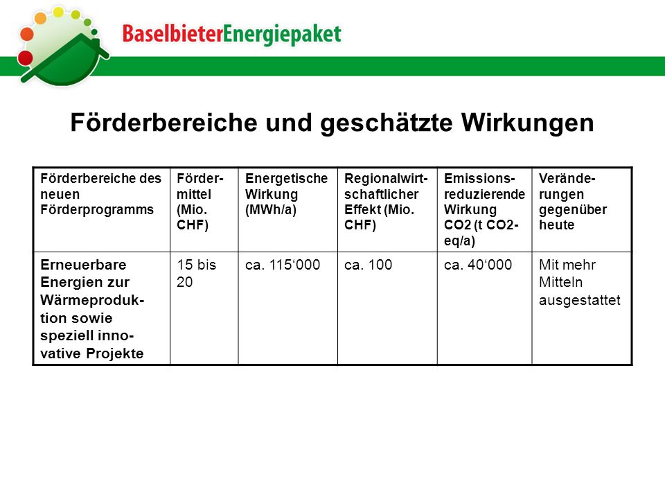 Förderbereiche und geschätzte Wirkungen Förderbereiche des neuen Förderprogramms Förder- mittel (Mio.