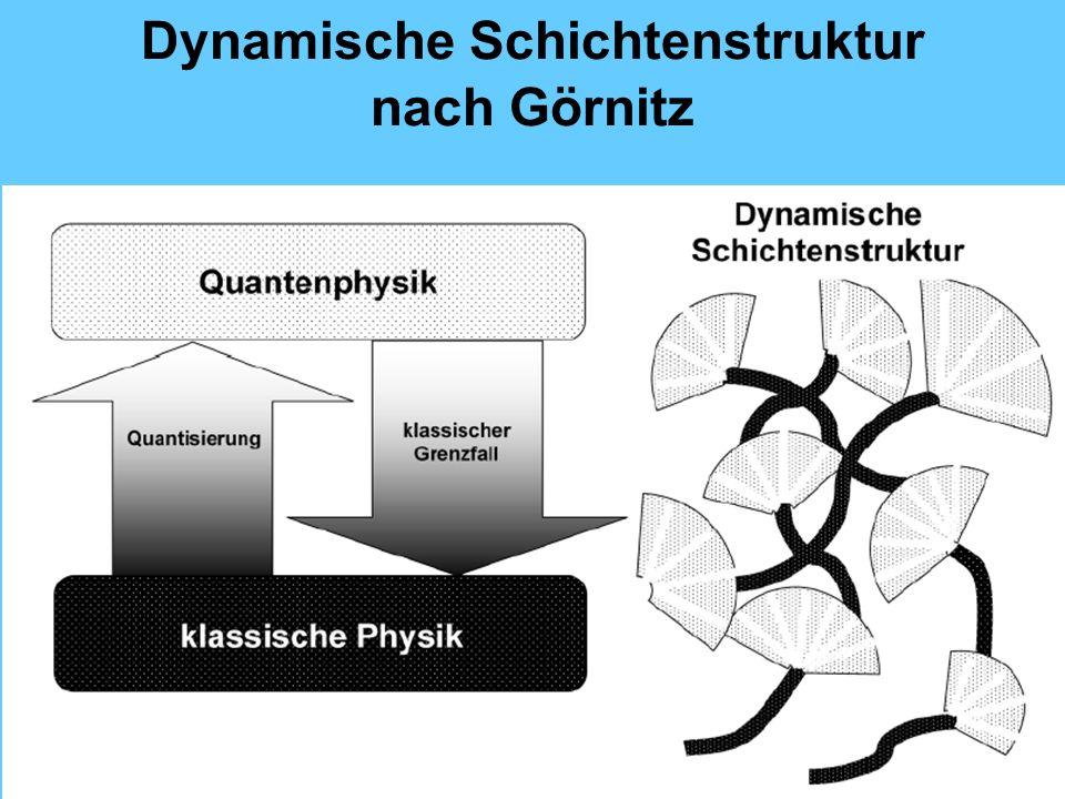 Dynamische Schichtenstruktur nach Görnitz