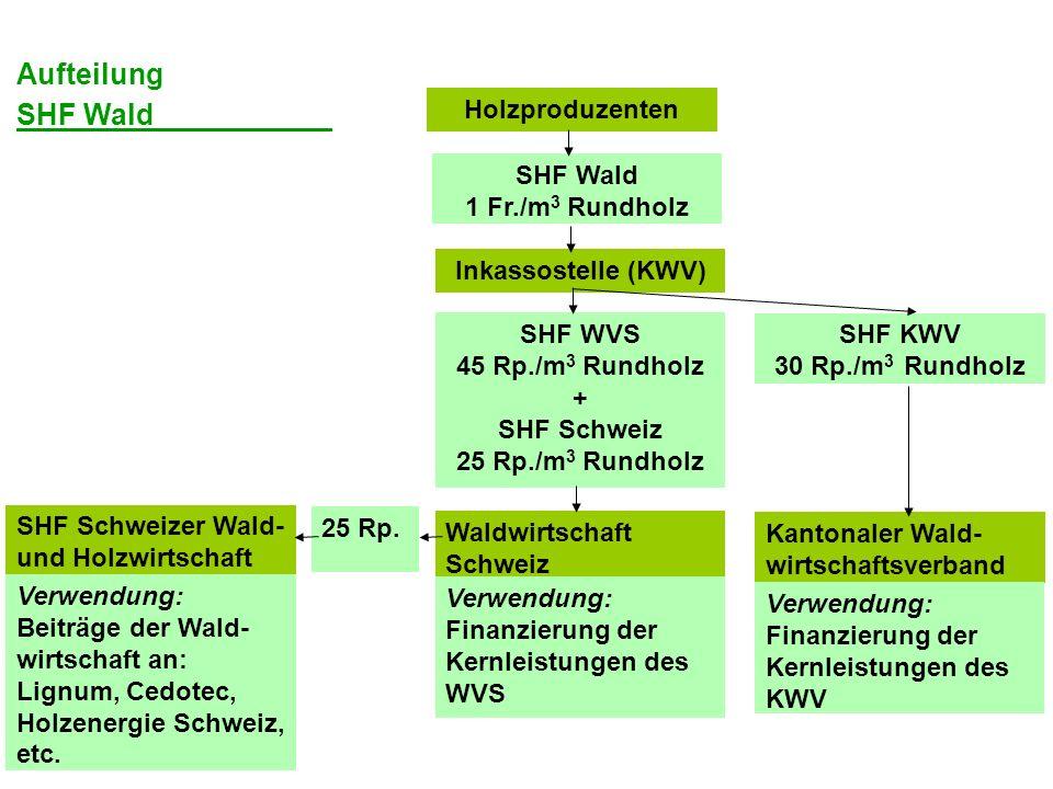 Holzproduzenten SHF Wald 1 Fr./m 3 Rundholz Inkassostelle (KWV) SHF WVS 45 Rp./m 3 Rundholz + SHF Schweiz 25 Rp./m 3 Rundholz Waldwirtschaft Schweiz V