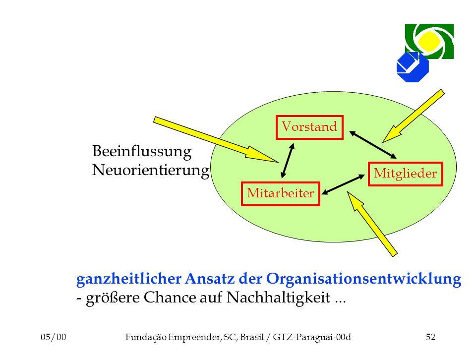 05/00Fundação Empreender, SC, Brasil / GTZ-Paraguai-00d52 Vorstand Mitarbeiter Mitglieder Beeinflussung Neuorientierung ganzheitlicher Ansatz der Orga