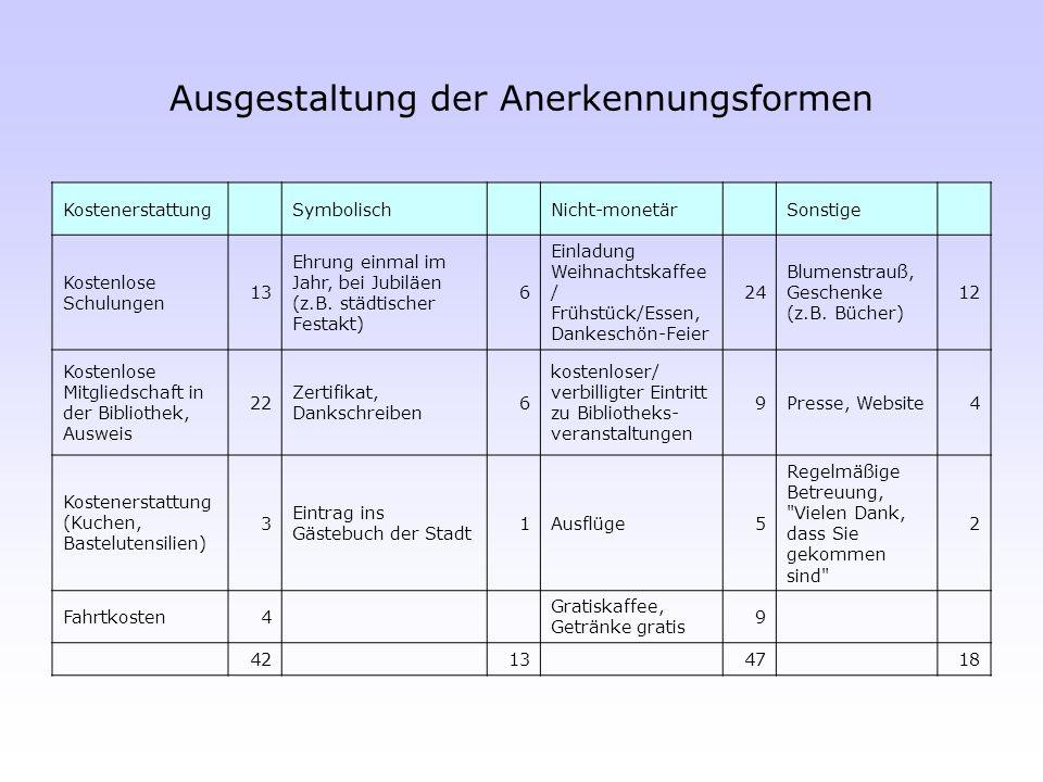 Ausgestaltung der Anerkennungsformen Kostenerstattung Symbolisch Nicht-monetär Sonstige Kostenlose Schulungen 13 Ehrung einmal im Jahr, bei Jubiläen (