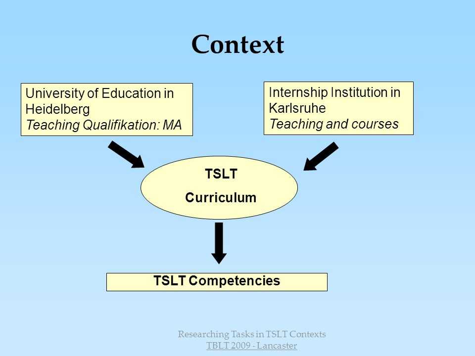 Researching Tasks in TSLT Contexts TBLT 2009 - Lancaster Context University of Education in Heidelberg Teaching Qualifikation: MA Internship Institution in Karlsruhe Teaching and courses TSLT Curriculum TSLT Competencies