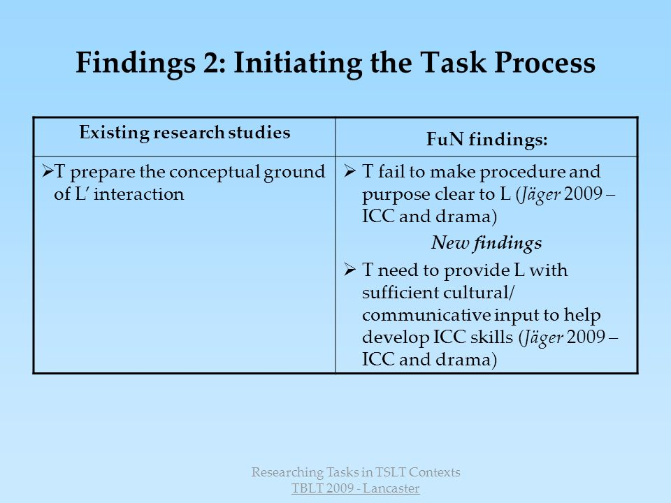 Researching Tasks in TSLT Contexts TBLT 2009 - Lancaster Findings 2: Initiating the Task Process Existing research studies FuN findings: T prepare the conceptual ground of L interaction T fail to make procedure and purpose clear to L (Jäger 2009 – ICC and drama) New findings T need to provide L with sufficient cultural/ communicative input to help develop ICC skills (Jäger 2009 – ICC and drama)