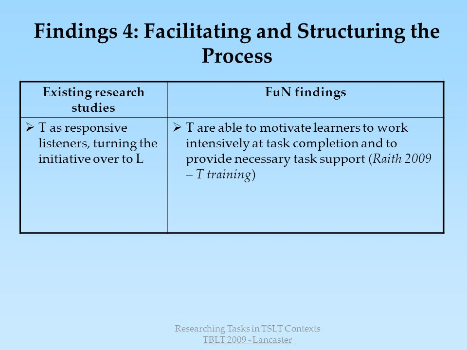 Researching Tasks in TSLT Contexts TBLT 2009 - Lancaster Findings 4: Facilitating and Structuring the Process Existing research studies FuN findings T as responsive listeners, turning the initiative over to L T are able to motivate learners to work intensively at task completion and to provide necessary task support (Raith 2009 – T training)